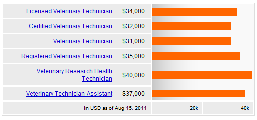 Veterinarian salary 2013